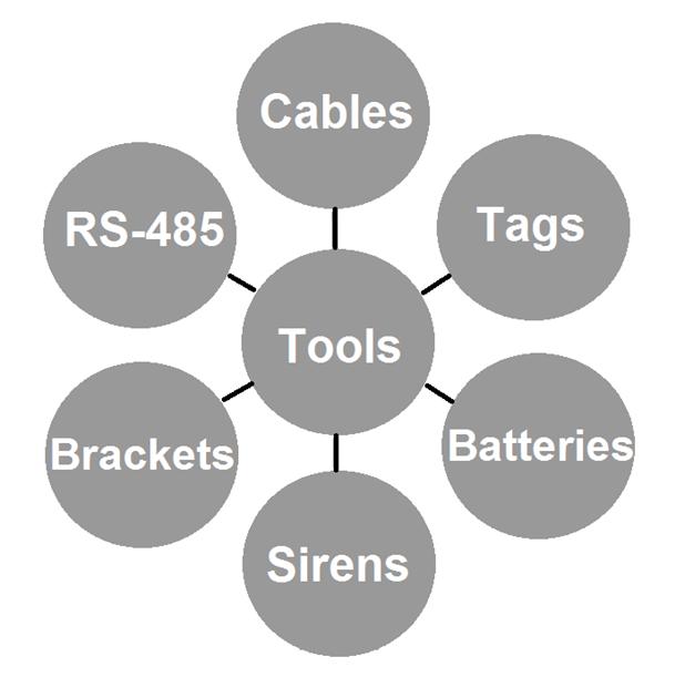 Imagine pentru categorie Peripherals